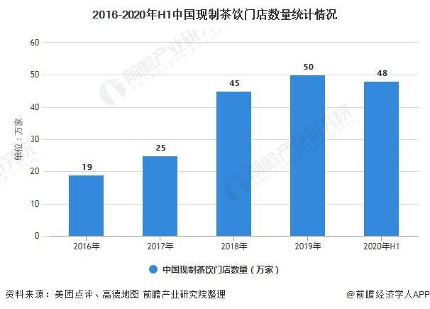 2016-2020年H1中国现制茶饮门店数量统计情况