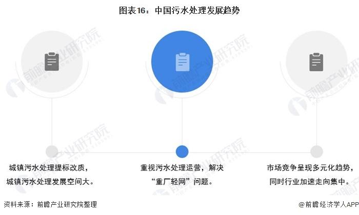 图表16:中国污水处理发展趋势