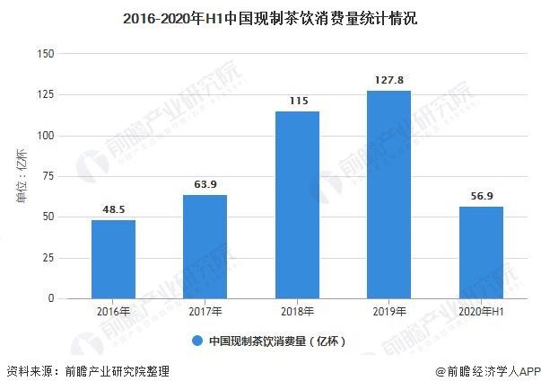 2016-2020年H1中国现制茶饮消费量统计情况