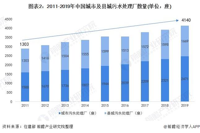 图表2:2011-2019年中国城市及县城污水处理厂数量(单位:座)