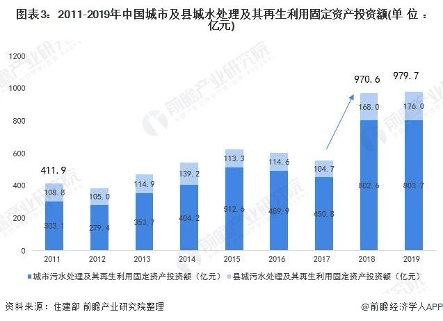 图表3:2011-2019年中国城市及县城水处理及其再生利用固定资产投资额(单位:亿元)