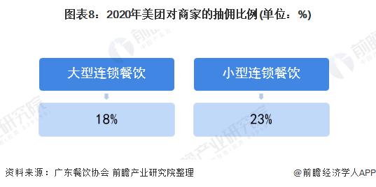 图表8:2020年美团对商家的抽佣比例(单位:%)