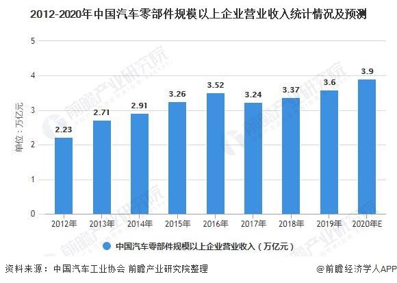 2012-2020年中国汽车零部件规模以上企业营业收入统计情况及预测