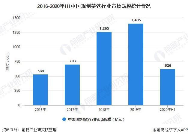 2016-2020年H1中国现制茶饮行业市场规模统计情况