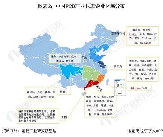 图表2:中国PCB产业代表企业区域分布