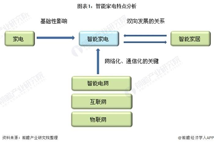 图表1:智能家电特点分析