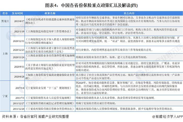 图表4:中国各省份保险重点政策汇总及解读(四)