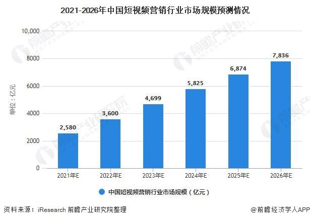 2021-2026年中国短视频营销行业市场规模预测情况