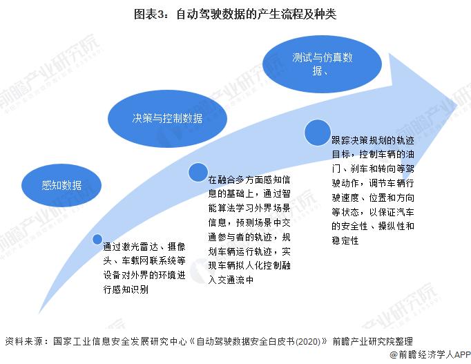 图表3:自动驾驶数据的产生流程及种类