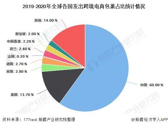2019-2020年全球各国发出跨境电商包裹占比统计情况