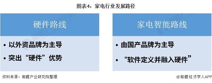 图表4:家电行业发展路径