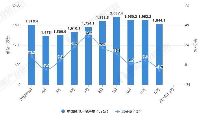 2020-2021年2月中国彩电月度产量统计及增长情况