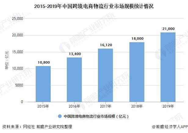 2015-2019年中国跨境电商物流行业市场规模统计情况