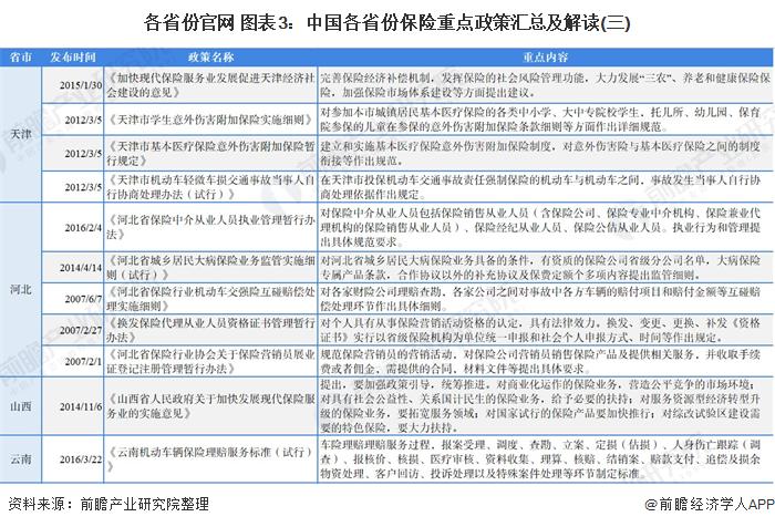 各省份官网 图表3:中国各省份保险重点政策汇总及解读(三)