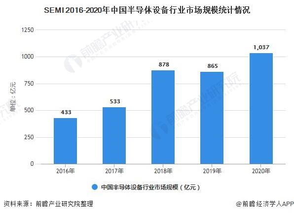 SEMI 2016-2020年中国半导体设备行业市场规模统计情况