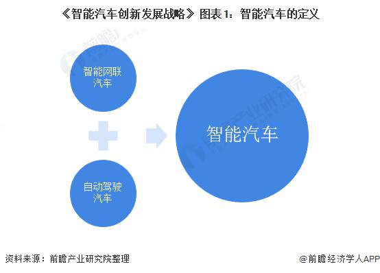《智能汽车创新发展战略》 图表1:智能汽车的定义