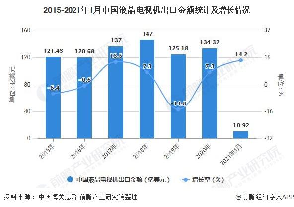 2015-2021年1月中国液晶电视机出口金额统计及增长情况