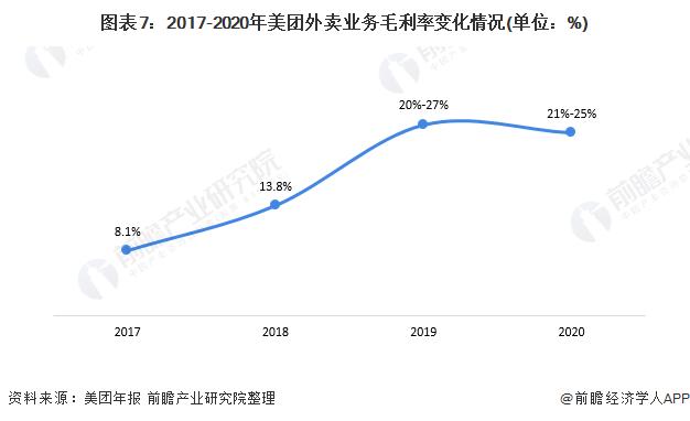 图表7:2017-2020年美团外卖业务毛利率变化情况(单位:%)