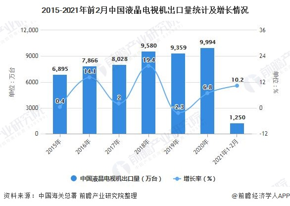 2015-2021年前2月中国液晶电视机出口量统计及增长情况