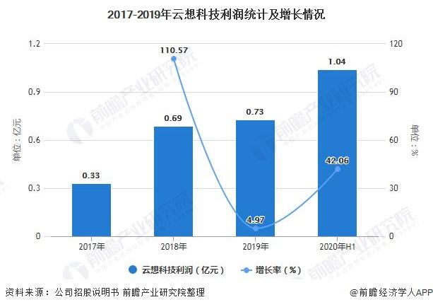 2017-2019年云想科技利润统计及增长情况