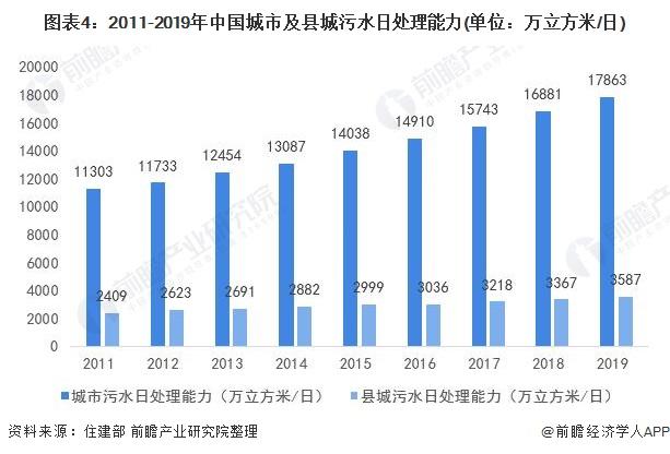 图表4:2011-2019年中国城市及县城污水日处理能力(单位:万立方米/日)