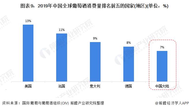 图表9:2019年中国全球葡萄酒消费量排名前五的国家(地区)(单位:%)
