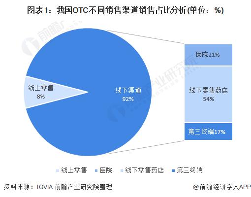 图表1:我国OTC不同销售渠道销售占比分析(单位:%)