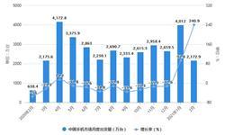 2021年1-2月中国手机行业出货量、产量及上市机型分析情况 累计出货量突破6000万台