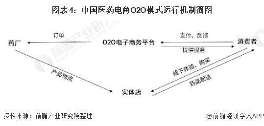 图表4:中国医药电商O2O模式运行机制简图