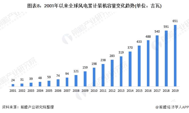 圖表8:2001年以來全球風電累計裝機容量變化趨勢(單位:吉瓦)