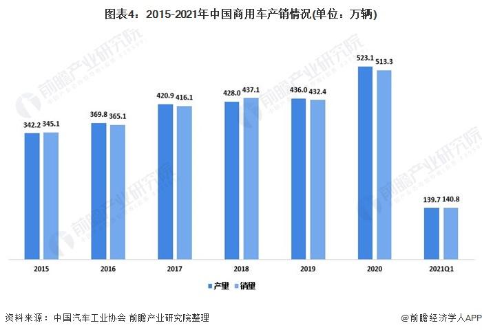 图表4:2015-2021年中国商用车产销情况(单位:万辆)