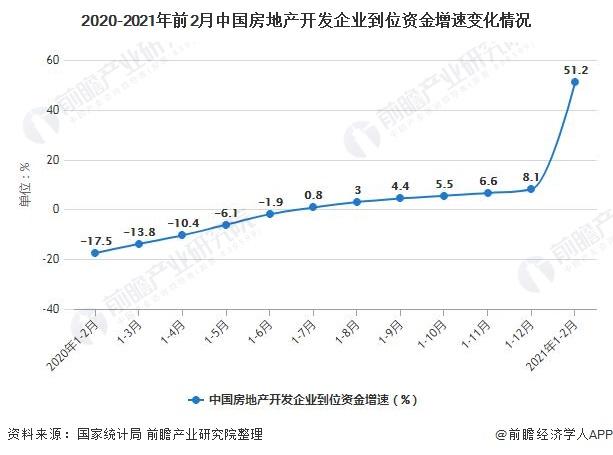 2020-2021年前2月中国房地产开发企业到位资金增速变化情况