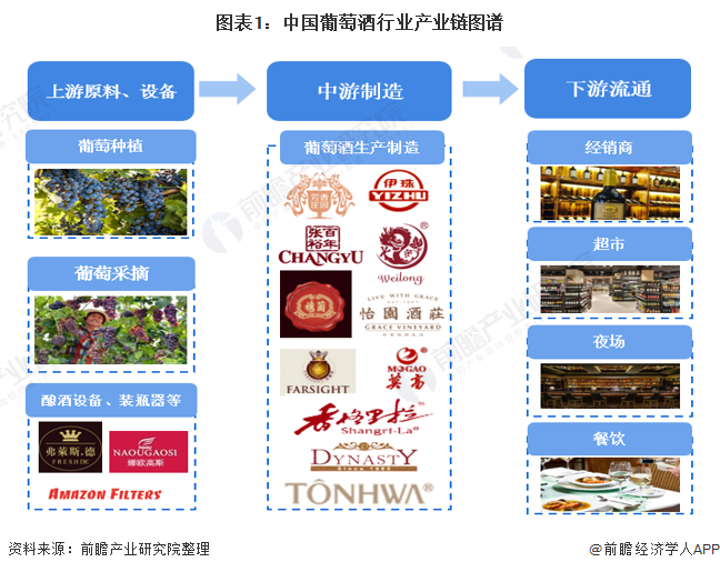 图表1:中国葡萄酒行业产业链图谱