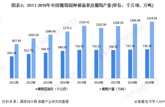 图表2:2011-2019年中国葡萄园种植面积及葡萄产量(单位:千公顷,万吨)
