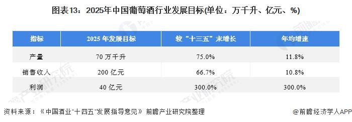 图表13:2025年中国葡萄酒行业发展目标(单位:万千升、亿元、%)