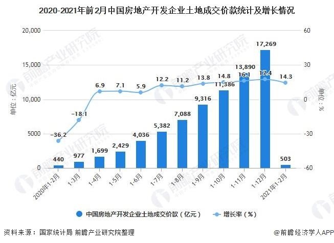 2020-2021年前2月中国房地产开发企业土地成交价款统计及增长情况