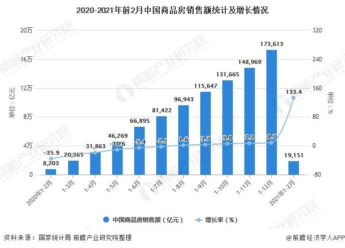 2020-2021年前2月中国商品房销售额统计及增长情况