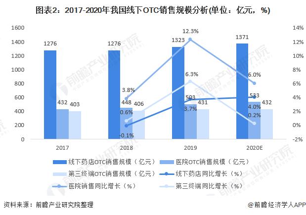 图表2:2017-2020年我国线下OTC销售规模分析(单位:亿元,%)