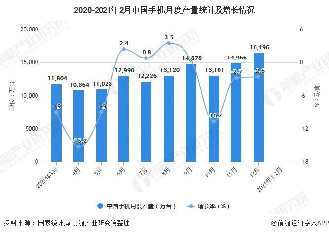 2020-2021年2月中国手机月度产量统计及增长情况