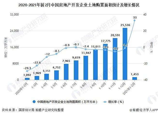 2020-2021年前2月中国房地产开发企业土地购置面积统计及增长情况