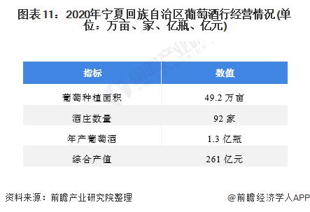 图表11:2020年宁夏回族自治区葡萄酒行经营情况(单位:万亩、家、亿瓶、亿元)