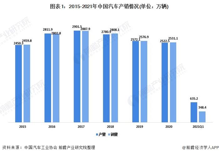 图表1:2015-2021年中国汽车产销情况(单位:万辆)