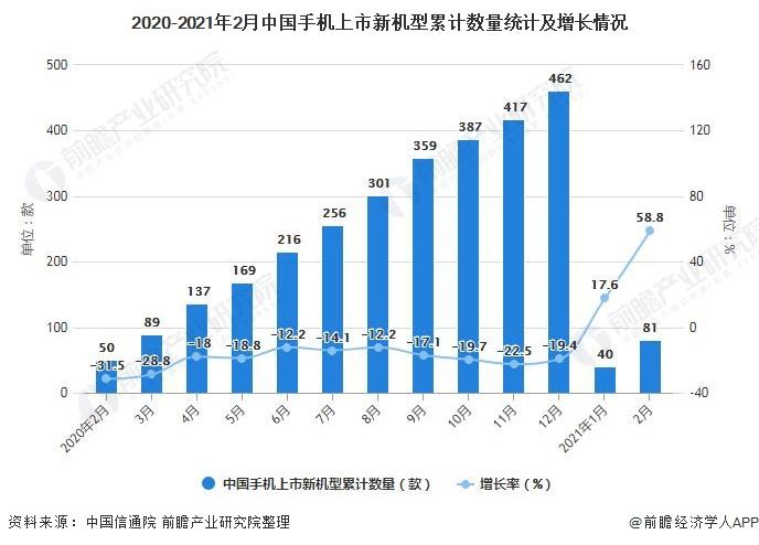 2020-2021年2月中国手机上市新机型累计数量统计及增长情况