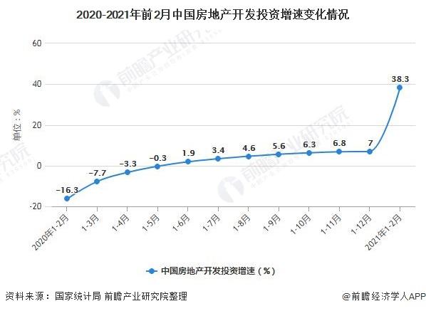 2020-2021年前2月中国房地产开发投资增速变化情况