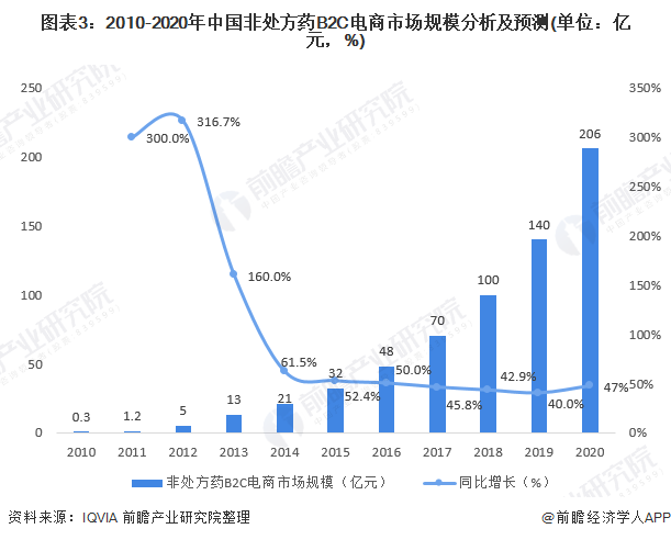 图表3:2010-2020年中国非处方药B2C电商市场规模分析及预测(单位:亿元,%)