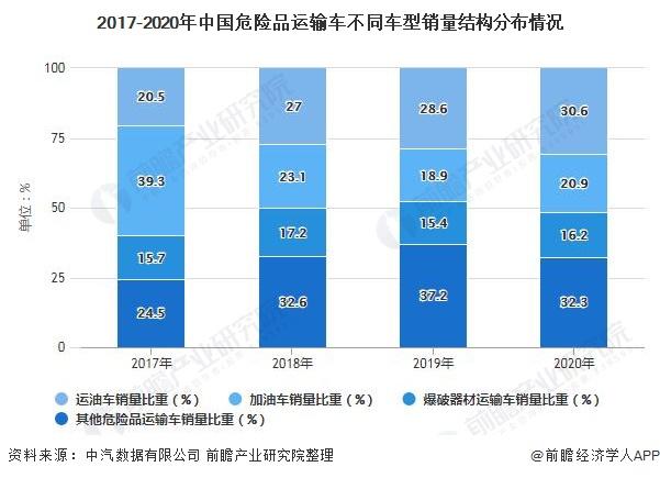 2017-2020年中国危险品运输车不同车型销量结构分布情况