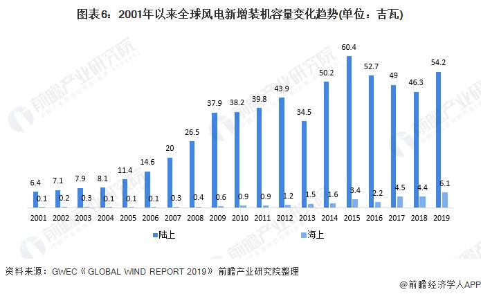 圖表6:2001年以來全球風電新增裝機容量變化趨勢(單位:吉瓦)