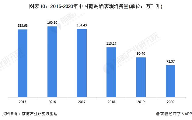 图表10:2015-2020年中国葡萄酒表观消费量(单位:万千升)