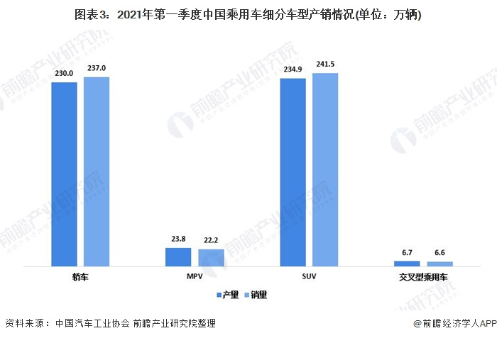 图表3:2021年第一季度中国乘用车细分车型产销情况(单位:万辆)