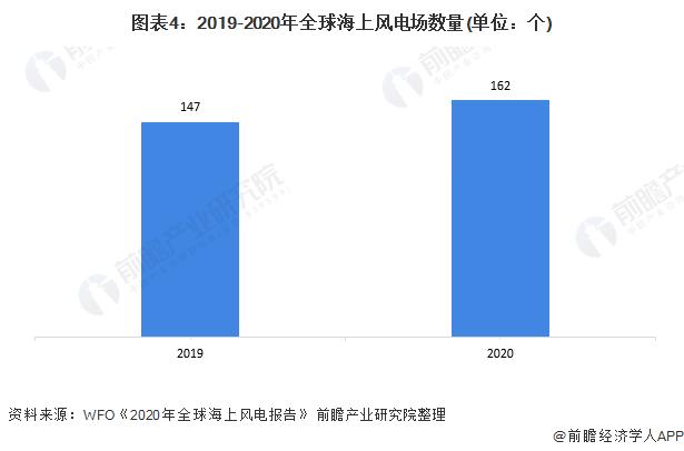 圖表4:2019-2020年全球海上風電場數量(單位:個)